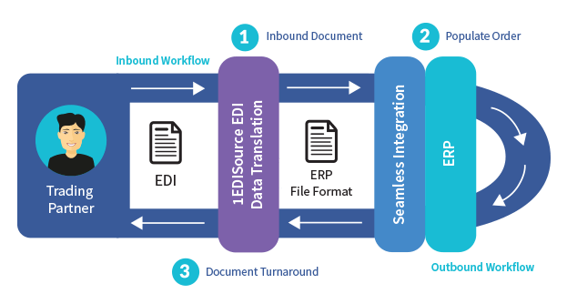 EDI Integration