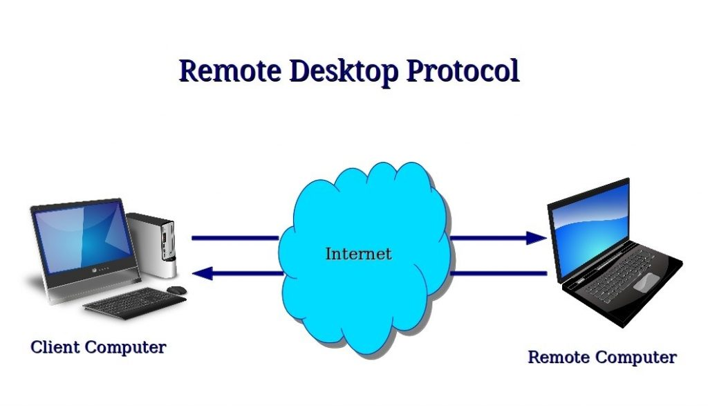 Buy Remote Desktop Protocol
