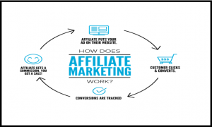 Learning Affiliate Marketing