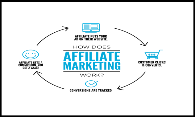 Learning Affiliate Marketing