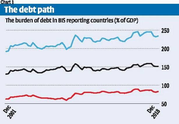 dDebt Burden And Financial Hurdles