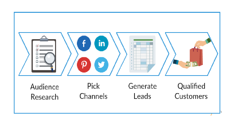 Lead Generation Channels