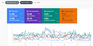 Comparing the Data In Google Search Console