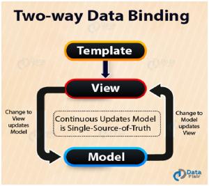 Two-Way Data Binding: